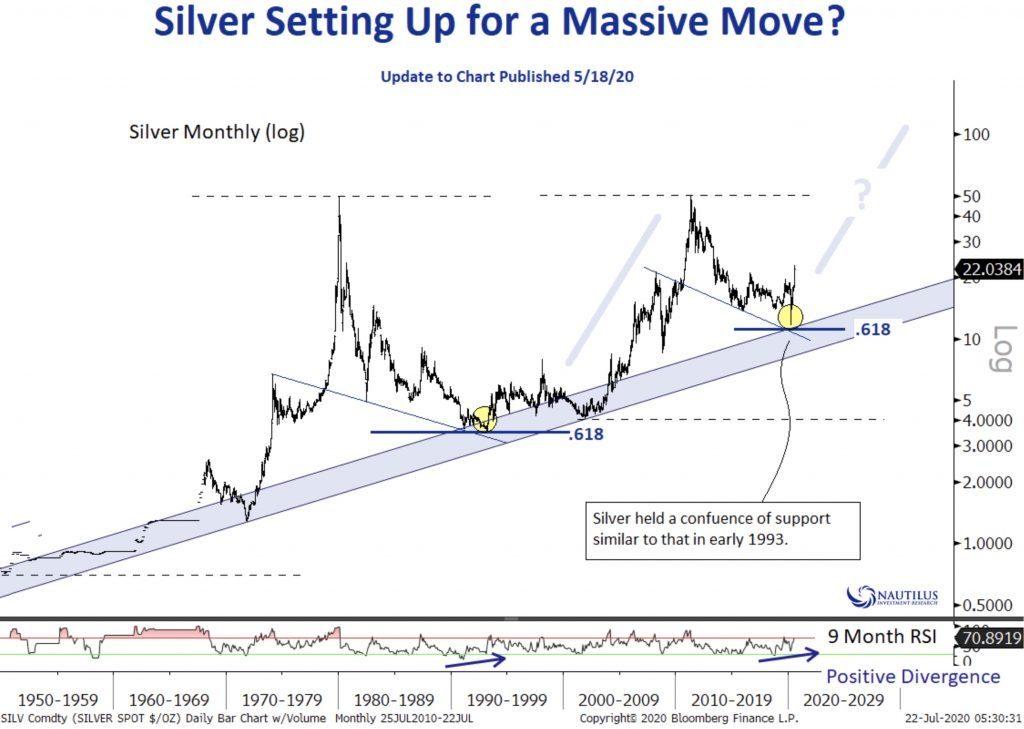 Silver setting up for a massive move